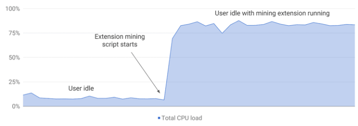 chrome-bitcoin-mining